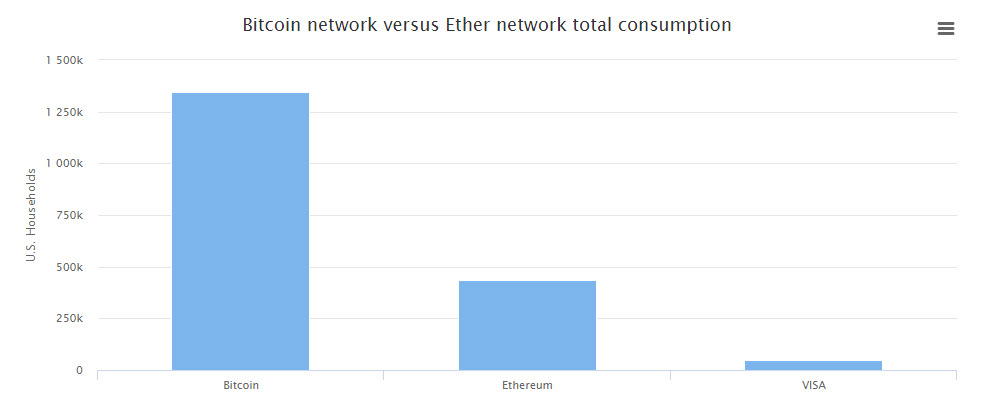 http://s3.amazonaws.com/digitaltrends-uploads-prod/2017/07/Bitcoin-and-Ethereum-Mining-vs-Visa.jpg