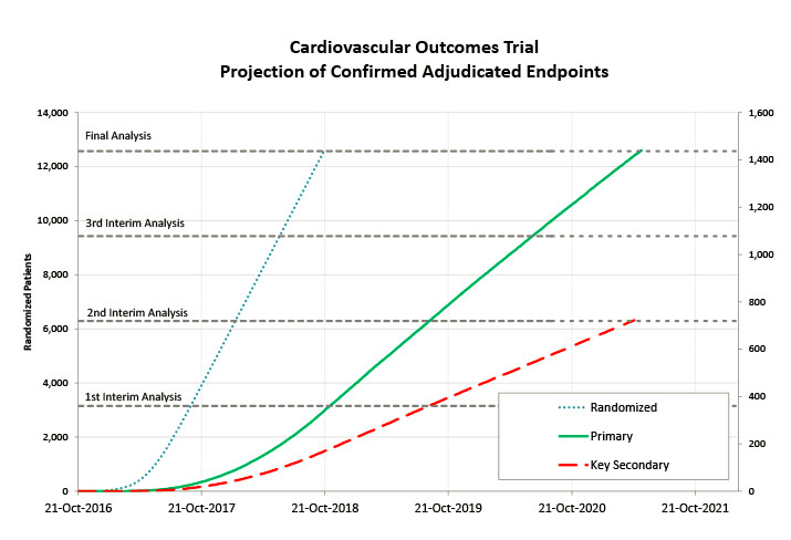 Example of forecasting clinical trials