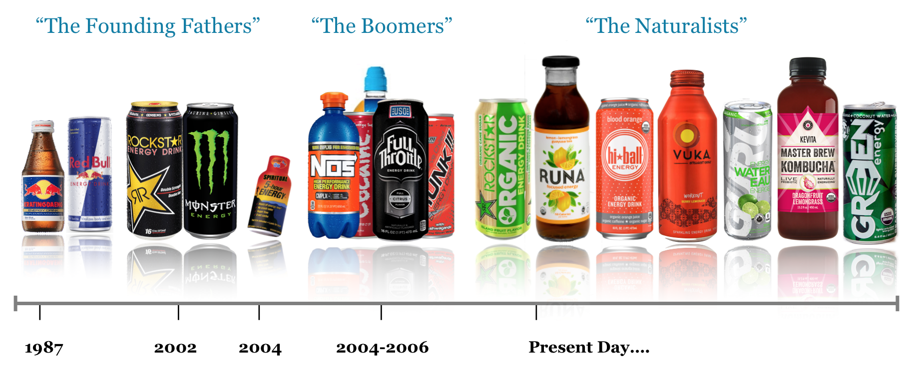 History of Energy Drinks