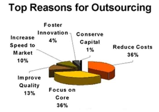 reasons for  outsourcing image