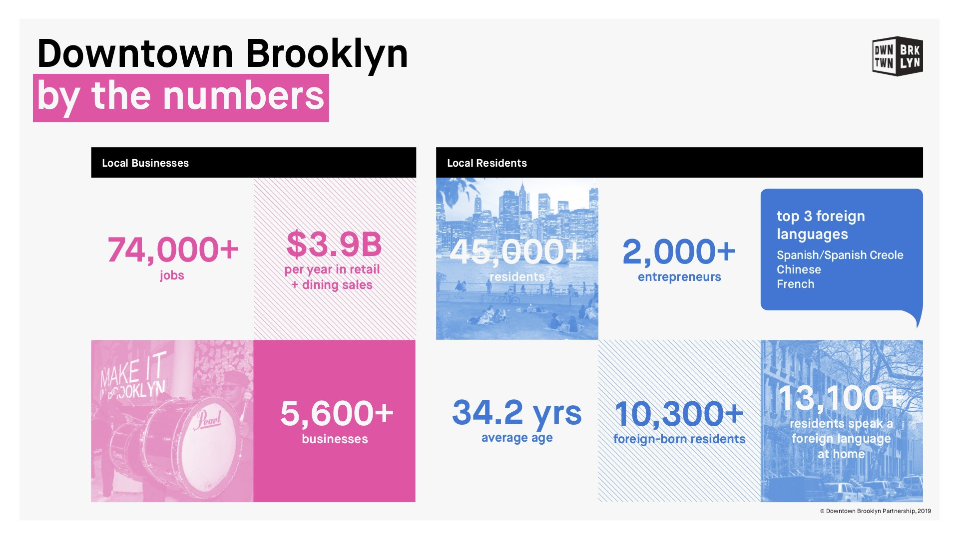 Downtown-Brooklyn_Quick-Facts-by-the-numbers.jpg#asset:16951