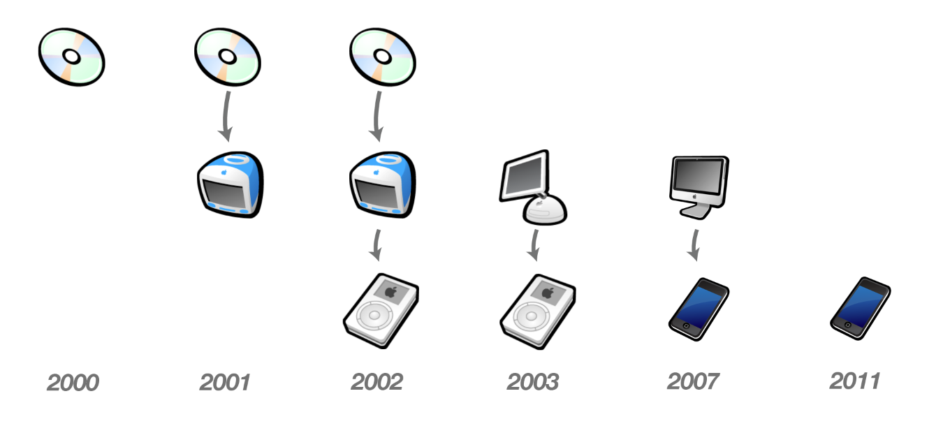 The Evolution of Apple's iTunes Ecosystem
