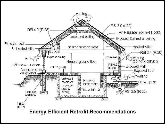 what are the recommended insulation levels