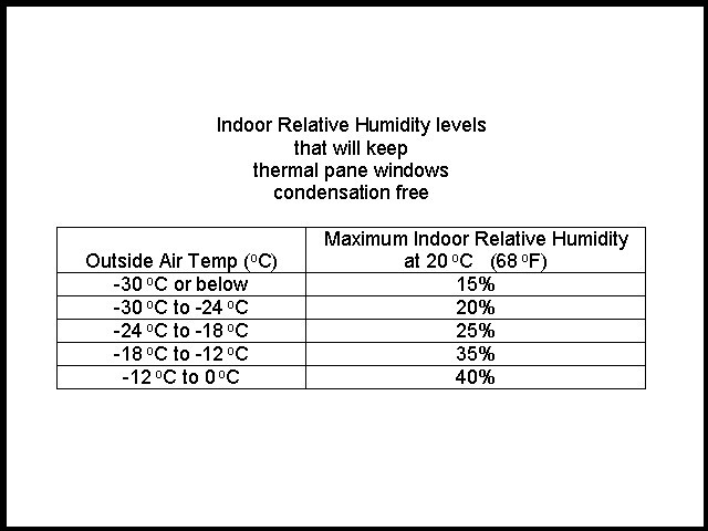 What is the proper level of humidity for a house in the winter