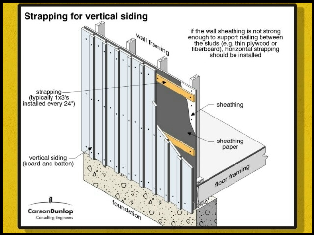 How To Strap A Block Wall For Board And Batten
