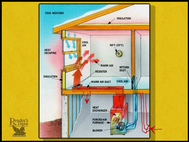 Where should basement furnace ducts be placed for Www the house com returns