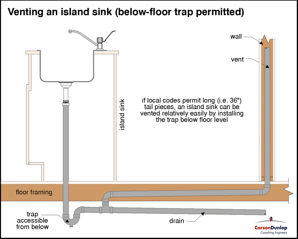 Venting the plumbing in an island sink for Kitchen p trap size