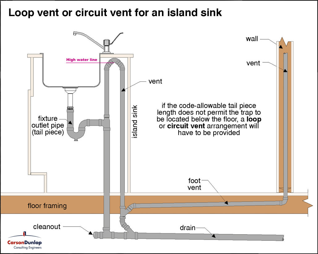 Proper Drain Vent For Island Sink Youtube With Regard To Kitchen Island Vent Pipe Design