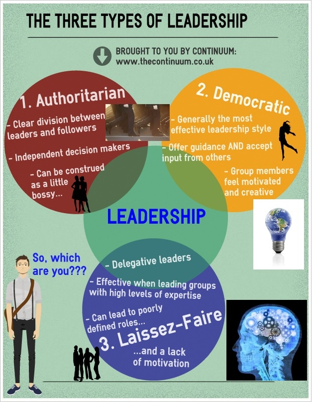 can leadership be taught essay