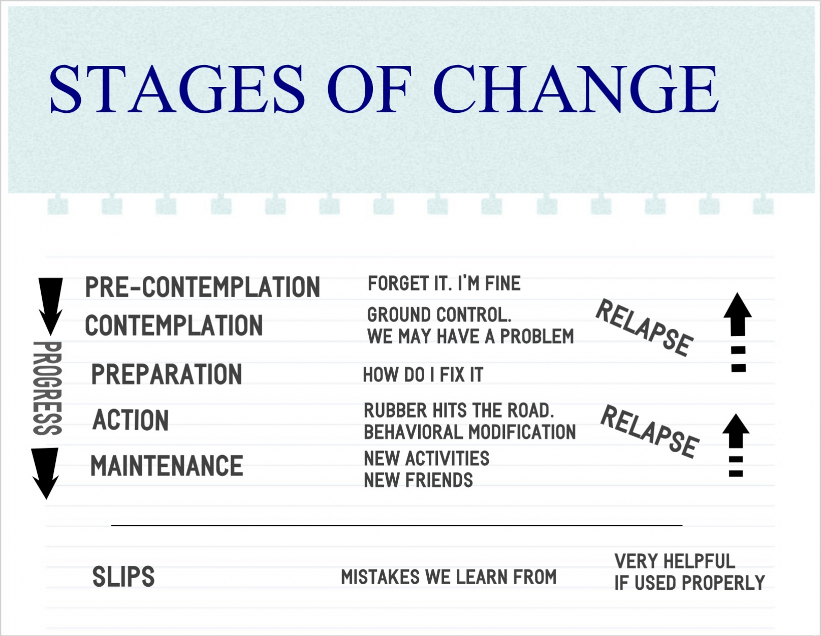 Worksheets Stages Of Change Worksheet stages of change model worksheet delibertad sharebrowse