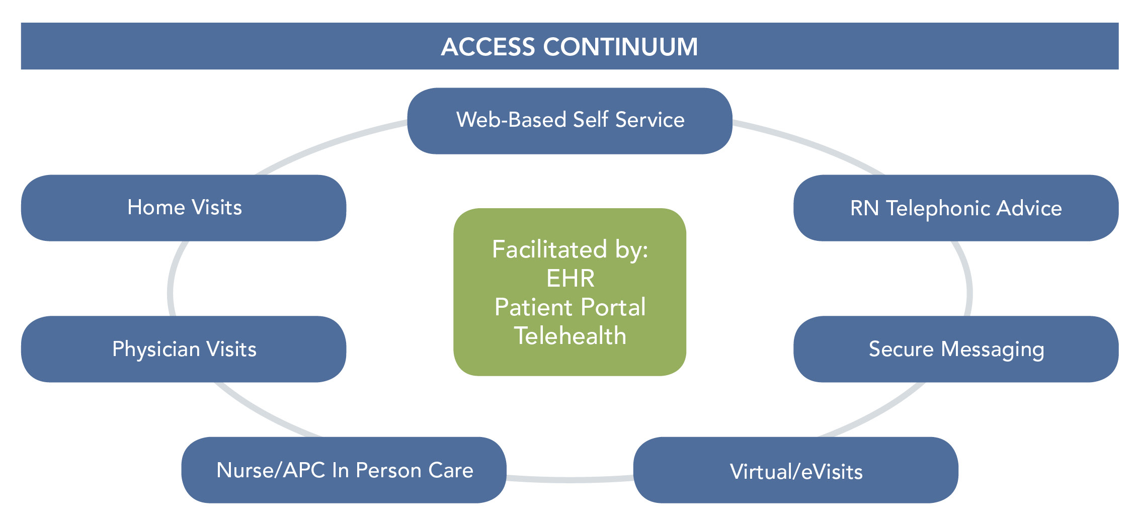 breaking down barriers to care strategies for expanding patient so what strategies are organizations using to overcome operational challenges and improve patient access basic operational strategies include open access
