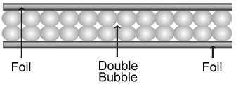 What is double bubble foil?