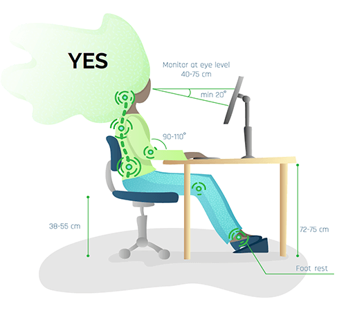sit with good posture on supportive chair 28-55 cm high, elbows at right-angle resting on desk, desk 72-75 cm high, computer monitor at eye level 40-57 cm away angled 20 degrees up toward face, foot rest