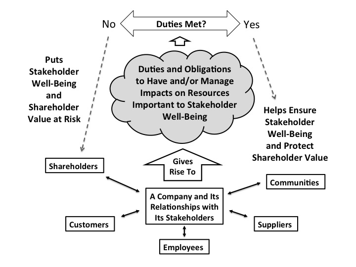 Figure 1: The Stakeholder-Driven Business Case for Sustainability and CSR