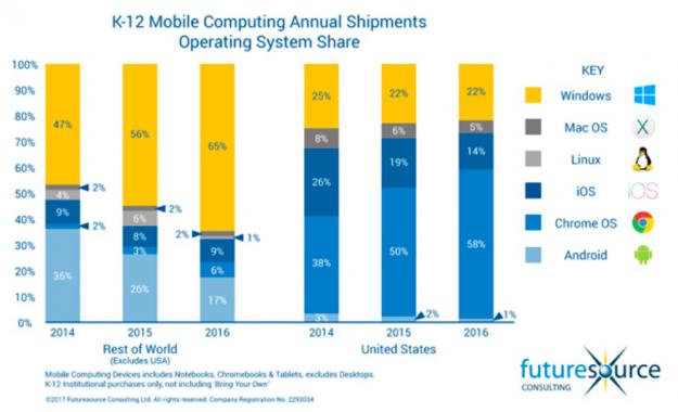Mobile Pcs Show Sales Gain In U S K 12 Education Market