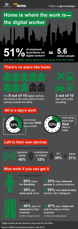 Home is where the work is infographic