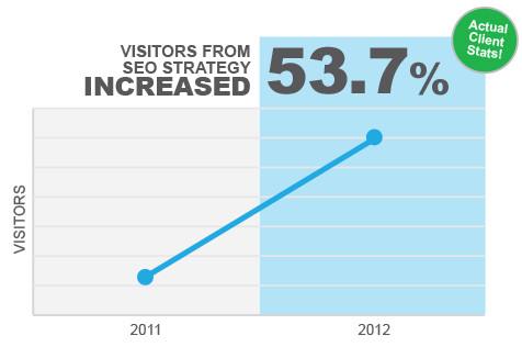 Visitors from SEO strategy increased 53.7%