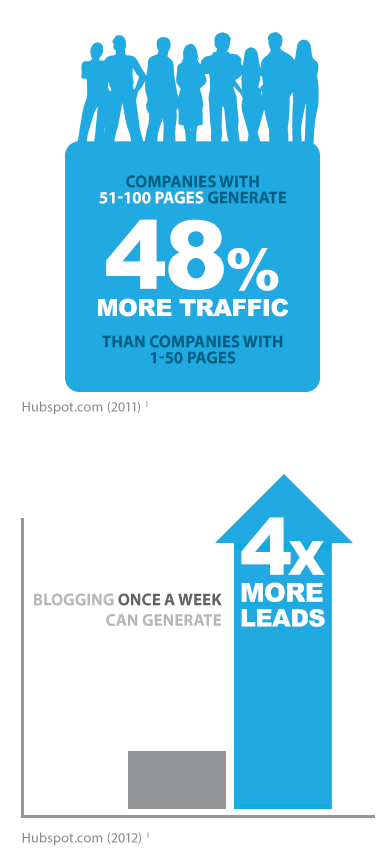 48% more traffic, 4 times more leads