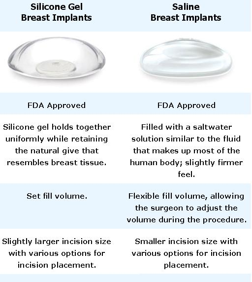 Saline versus silicone implants safety