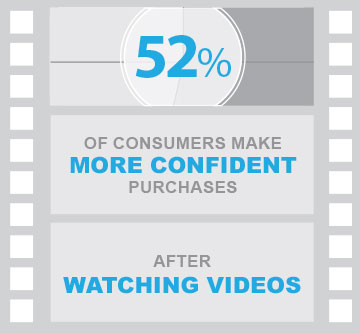 52 percent of consumers make more confident purchases after watching videos