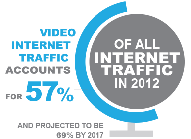Video internet traffic accounts for 57% of all internet traffic in 2012