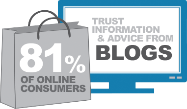 81% of online consumers trust information and advice from blogs