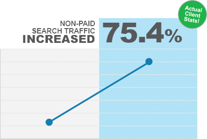 75.4% increase in non-paid search traffic to the site