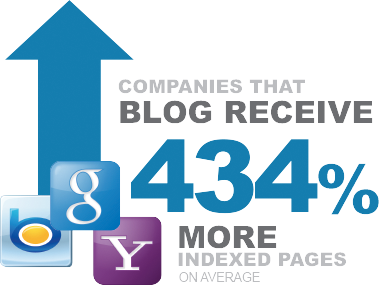 Companies that blog receive 434% more indexed pages on average