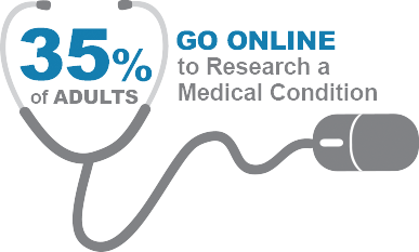 35% of adults go online to research a medical condition