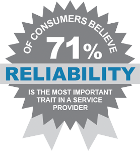 71% of consumers believe reliability is the most important trait in a service provider