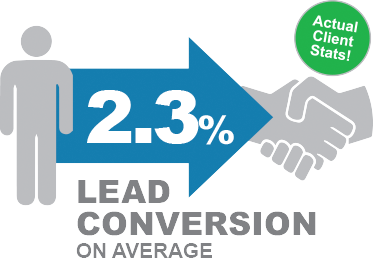2.3% lead conversion on average