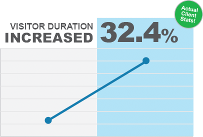 Visitor duration increased 32.4 percent