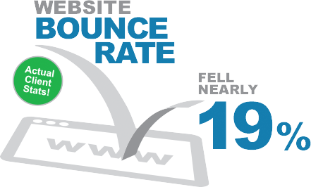 Website bounce rate fell nearly 19%