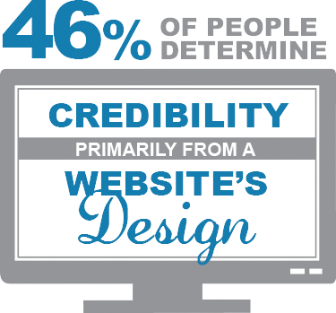 46% of people determine  credibility primarily from a website's design