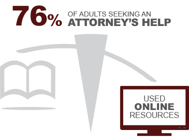 76% of adults seeking an attorney's help used online resources