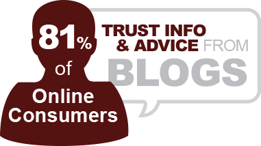 81% of online consumers trust info and advice from blogs
