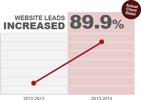Website leads increased 89.9 percent
