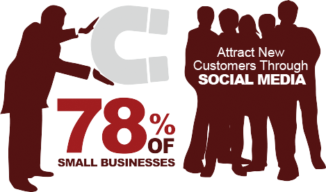 78 percent of small businesses attract new customers through social media