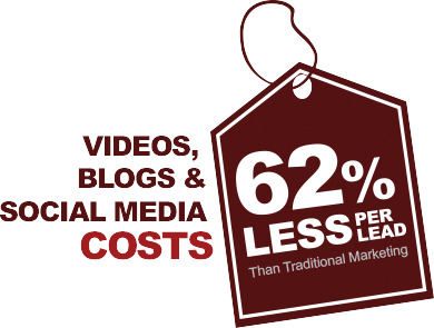 Videos, blogs and social media costs 62 percent less per lead than traditional marketing