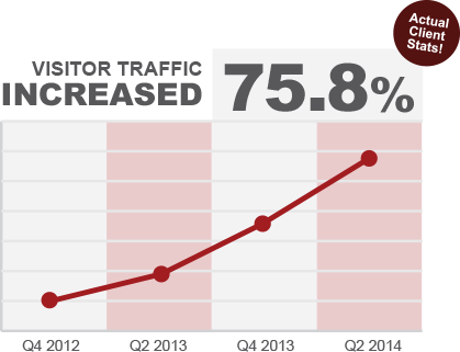 Visitor traffic increased 75.8 percent