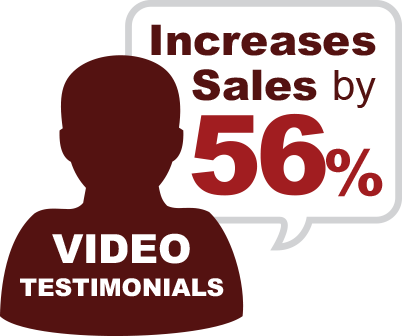 Video testimonials increases sales by 56 percent
