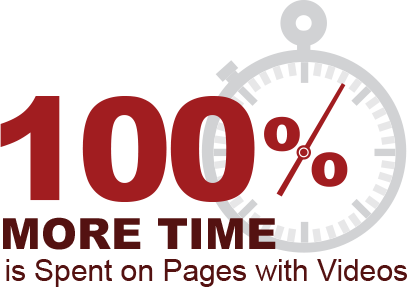 100 percent more time is spent on pages with videos