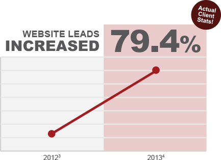 Website leads increased 79.4 percent