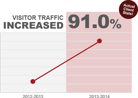 Visitor traffic increased 91.0 percent