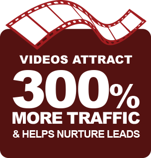 Videos attract 300 percent more traffic and helps nurture leads