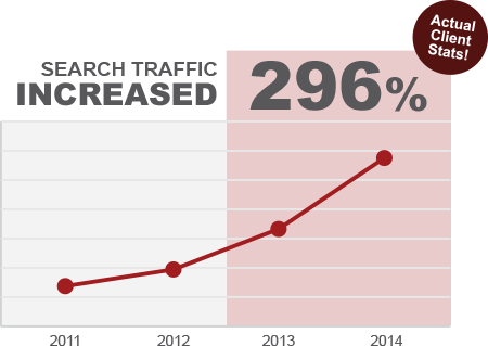 Search traffic increased 296 percent