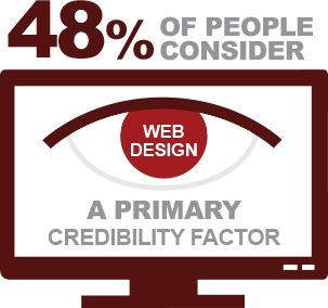 48 percent of people consider web design a primary credibility factor