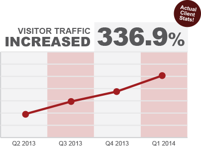 Visitor traffic increased 336.9 percent