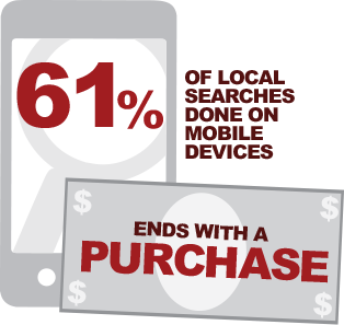 61 percent of local searches done on mobile devices ends with a purchase