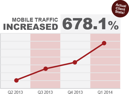 Mobile traffic increased 678.1 percent
